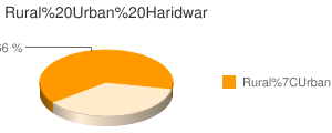 Haridwar census population